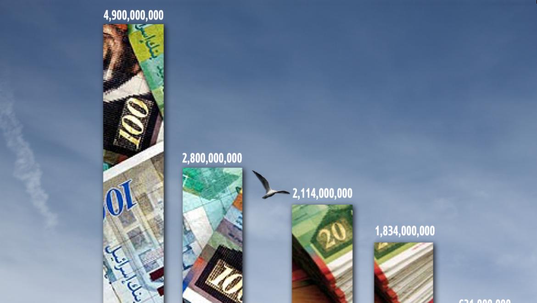 למה מחירי הדיור לא ירדו