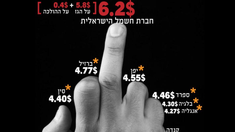 מחירי הגז הטבעי בישראל ובעולם