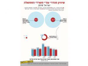 נתוני אפליית נשים במשרדי הממשלה