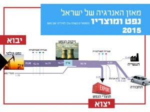 השימוש בנפט ומוצריו בישראל
